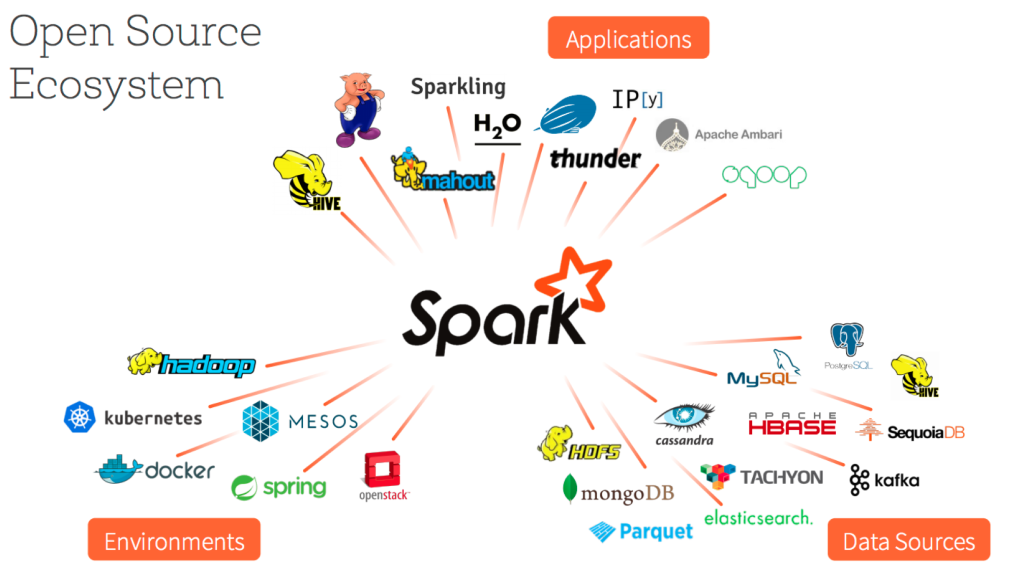 apache spark training in chennai